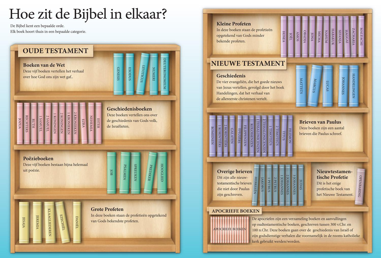 De Bijbel bestaat uit meerdere soorten boeken. Je vindt in de Bijbel ...